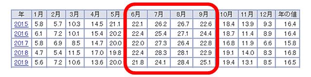 気象庁 日本の年間平均気温表